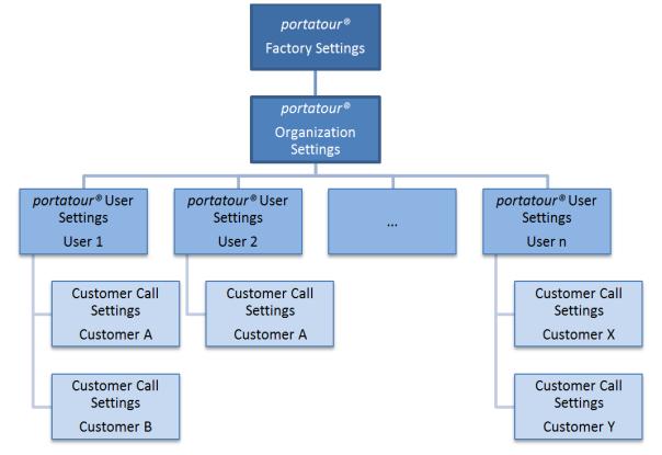PortatourAdministration_OrganizationSettings_Diagram_604x415-en.png